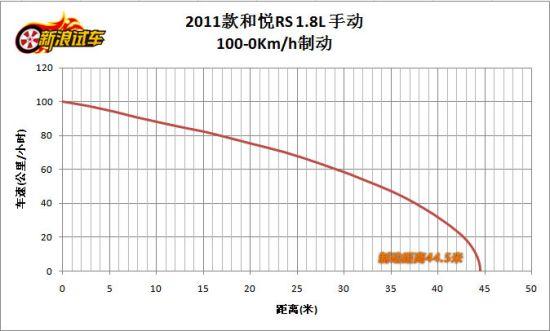 和悦RS 100-0km/h 制动测试