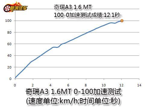 奇瑞A3 1.6MT 0-100加速测试