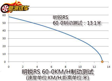 明锐RS 60-0km/h制动测试
