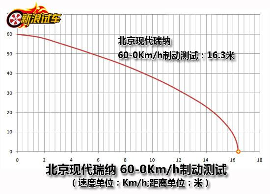 北京现代瑞纳制动测试60-0km/h