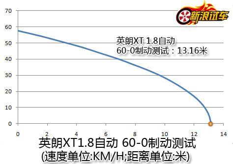 上海通用别克英朗XT 60-0制动测试