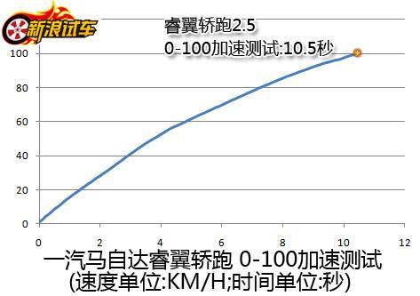 一汽马自达睿翼轿跑2.5 0-100加速测试
