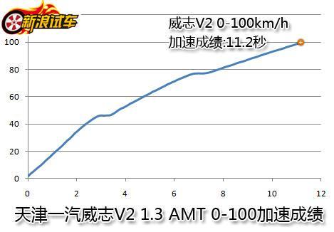 天津一汽威志V2加速测试