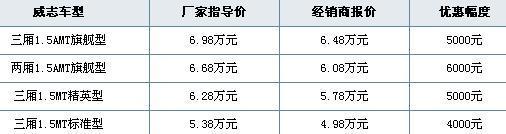 威志1.5广州优惠最高6000元