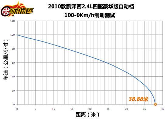 凯泽西 100-0km/h制动测试成绩