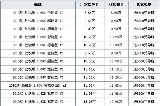 价格采集日期:10-12-13