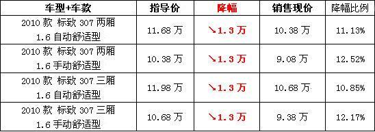 西安地区东风标致307优惠1.3万(图)