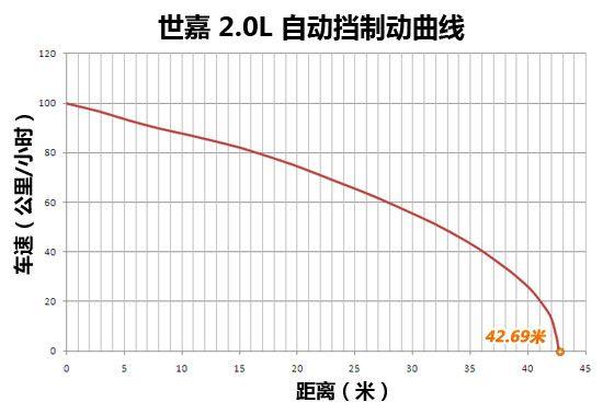 世嘉制动距离42.69米,比标致408要厂