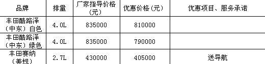 丰田进口车价格表