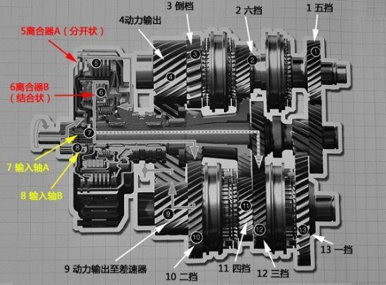 为何省油 详细解读DSG双离合变速原理