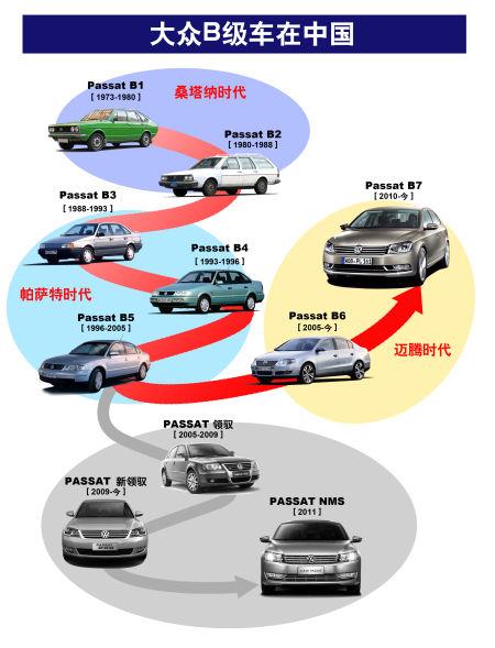 大众汽车品牌B级车在中国