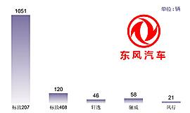 TOP5 东风:海外落地营销
