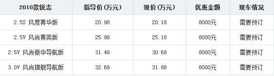 信息采集:2011-8-16