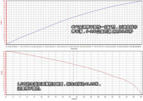 逸致加减速曲线图