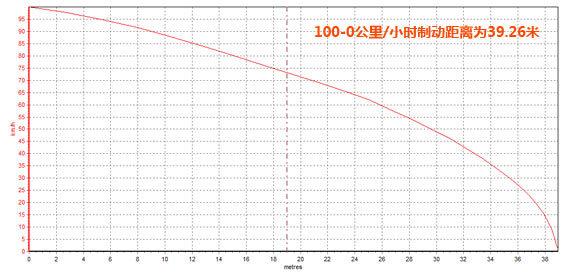 100-0公里/小时制动距离
