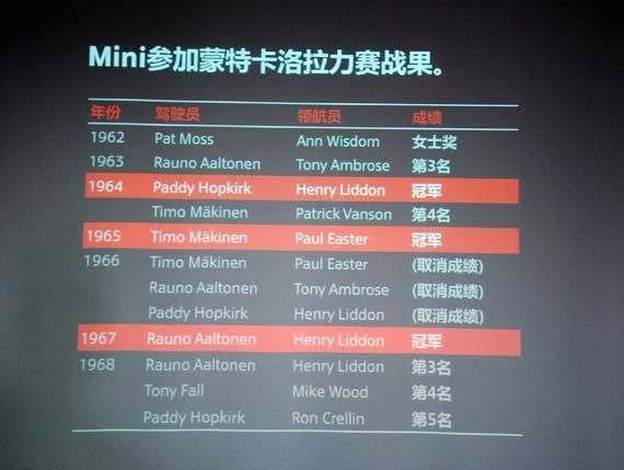 Mini参加蒙特卡洛拉力赛的成绩单