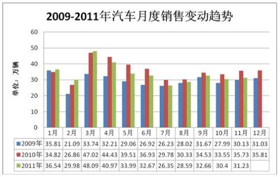 数据来源:中国汽车协会 贝叶思咨询整理