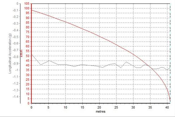 迈锐宝2.0L车型100-0km/h制动成绩:42.64米