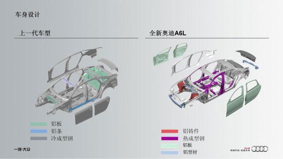 两代A6L车身材料对比