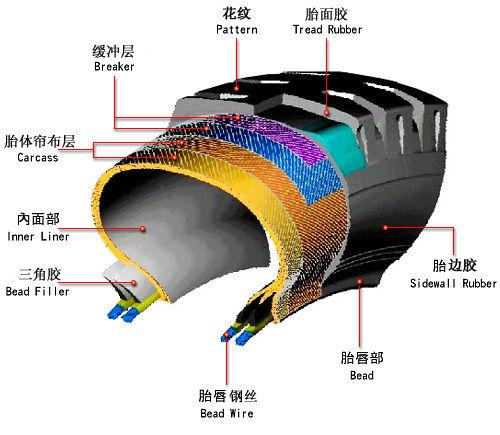 子午线轮胎的结构