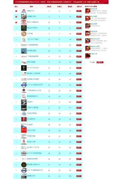 6月经销商微博影响力榜单