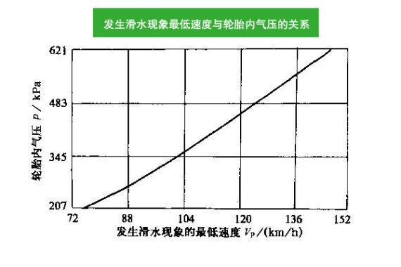 发生滑水现象最低速度与轮胎内气压的关系