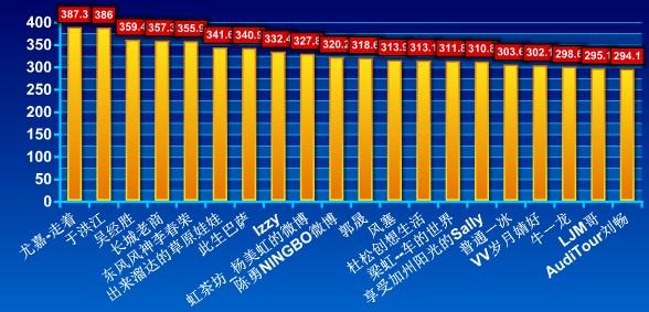 汽车行业个人账号微博运营排行榜:影响力TOP20