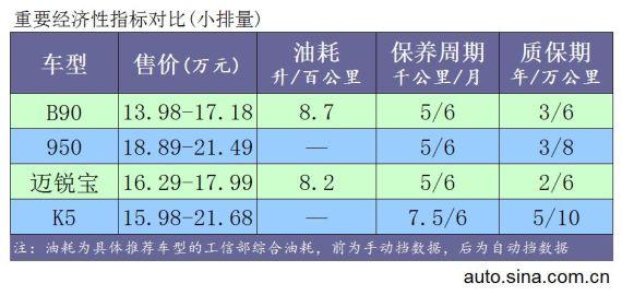 小排量发动机车型费用对比