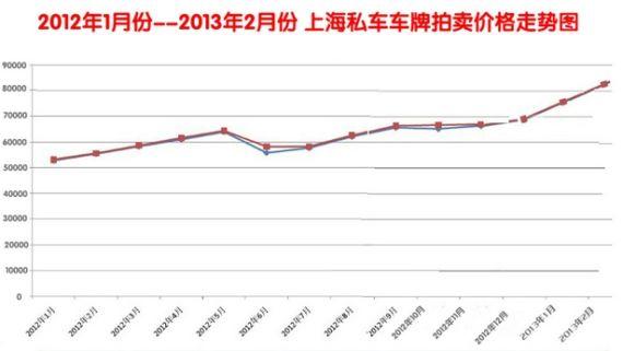 上海私车车牌拍卖价格走势图
