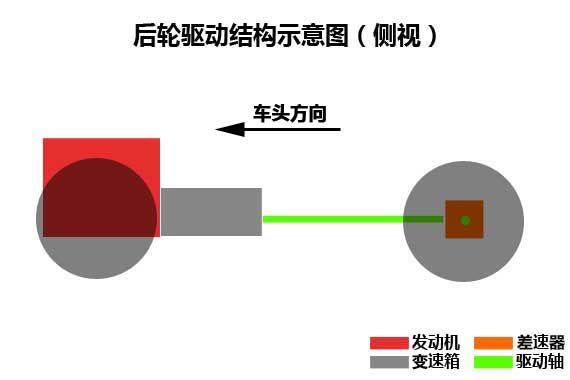后驱车动力机构布置示意图(侧视)