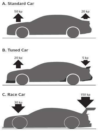 (图示为A.普通车 B.改装车 C.赛车在行驶时的不同受力状态)