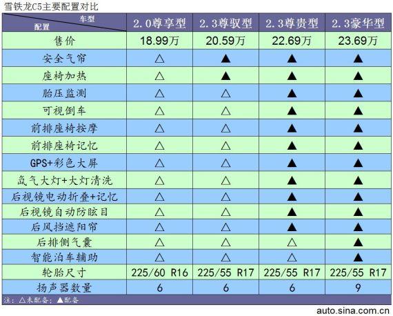 东风雪铁龙C5配置对比