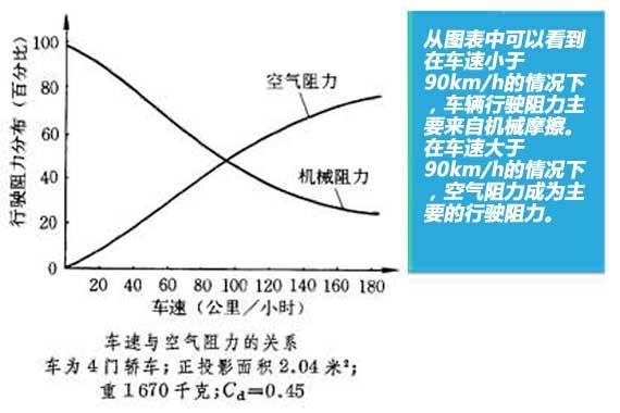 空气阻力随车速的增加而增大