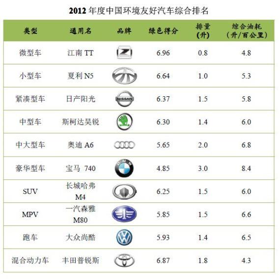 2012年度中国环境友好汽车综合排名