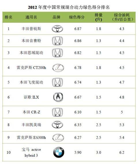 2012年度中国常规混合动力绿色得分排名