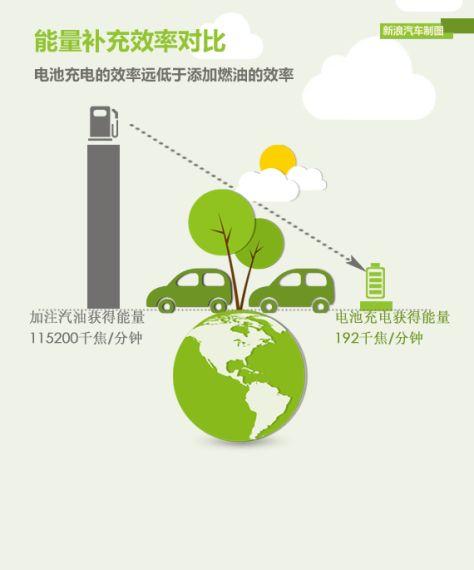 充电效率远低于添加燃油的效率