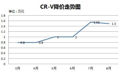 CR-V降价走势图
