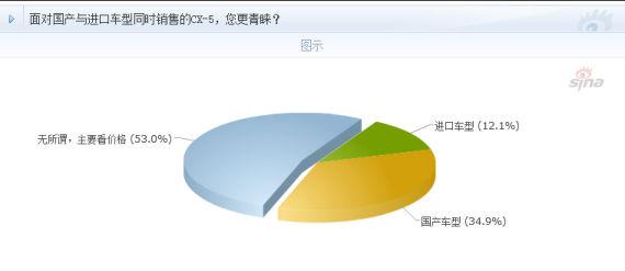长安马自达CX-5前瞻解析调查结果饼状图