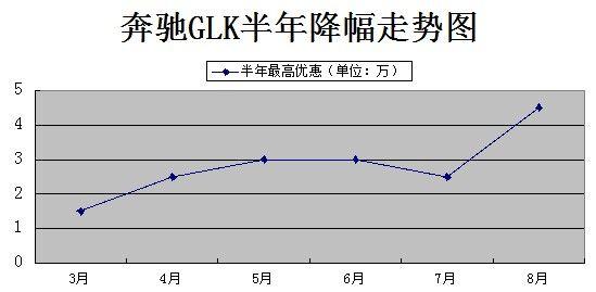 奔驰GLK半年降幅走势图