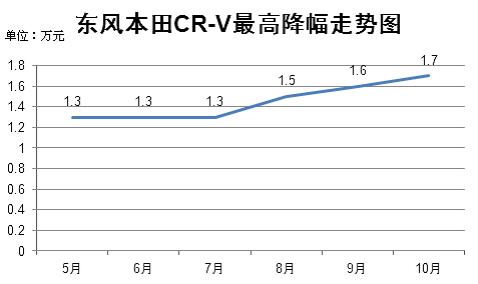 东风本田CR-V最高降幅走势图
