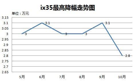 ix35最高降幅走势图