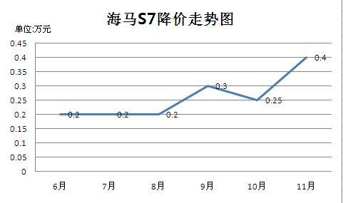 海马S7优惠幅度走势图