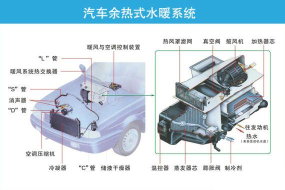 汽车余热水暖式系统构成