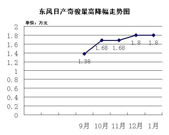 东风日产奇骏最高降幅走势图