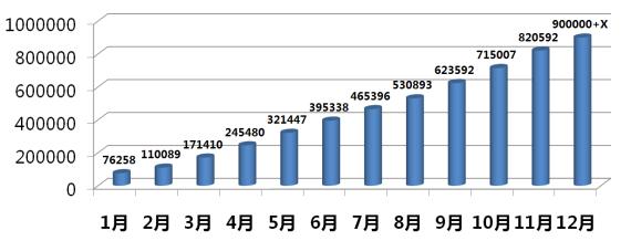 图一:东风日产2013年累计销量走势图(截至12月22日)