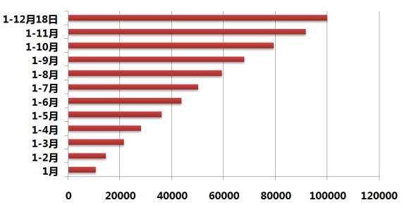 图二:启辰2013年累计销量走势图(截至12月18日)