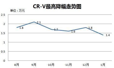 CR-V最高降幅走势图