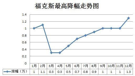 福克斯2013年最高降幅走势图