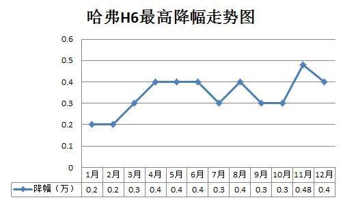 哈弗H6 2013年最高降幅走势图