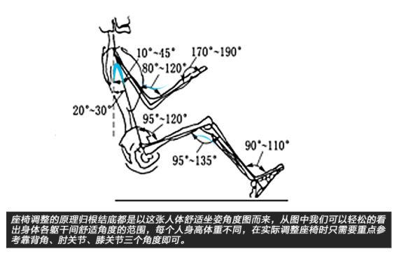 如何正确调整座椅